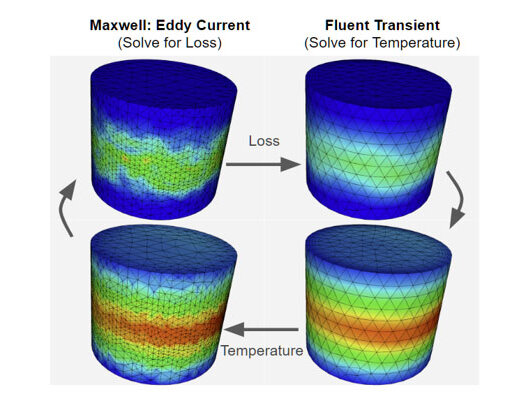 Information exchange during co-simulation between Maxwell and Fluent using system coupling