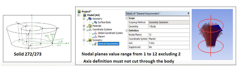 General Axisymmetric Modell in ANSYS Mechanical