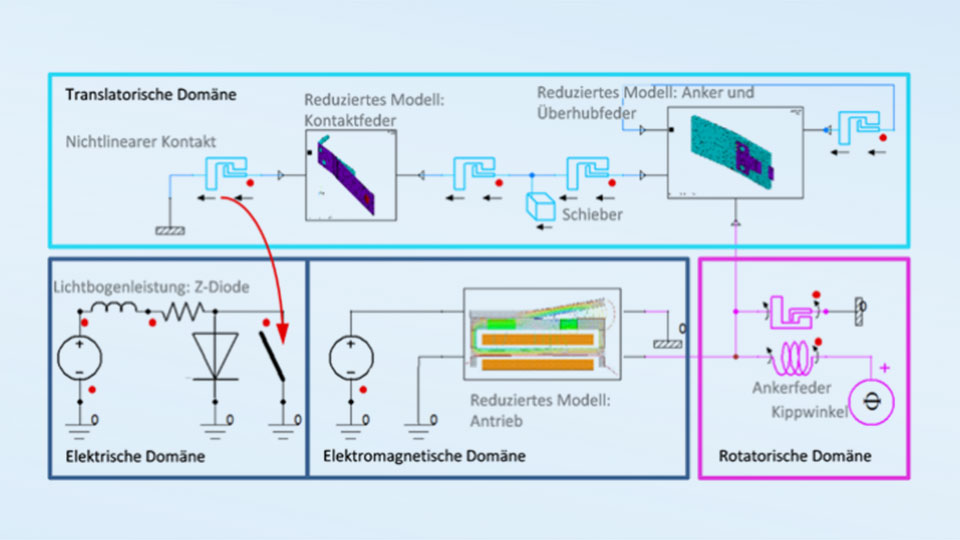 [Translate to German:] ANSYS Simplorer system model with behavioural models from 3D-FEA analyses