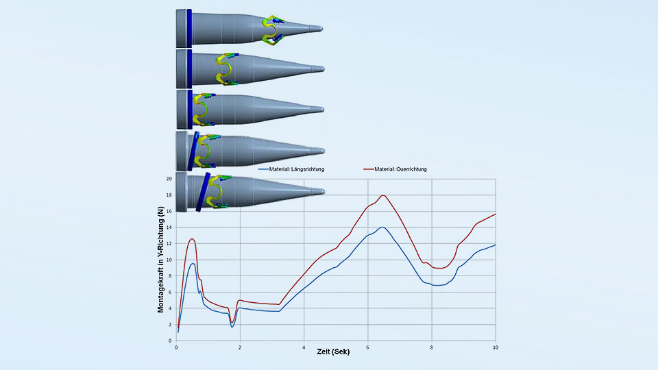 Simulation of the assembly and actuation process as well as force-time curves for different material characteristics.